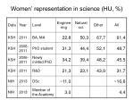 women representation in science hu