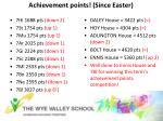 achievement points since easter