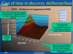 cost of time to discover deliberate fuse