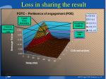 loss in sharing the result1