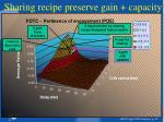 sharing recipe preserve gain capacity