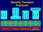 security transport protocols