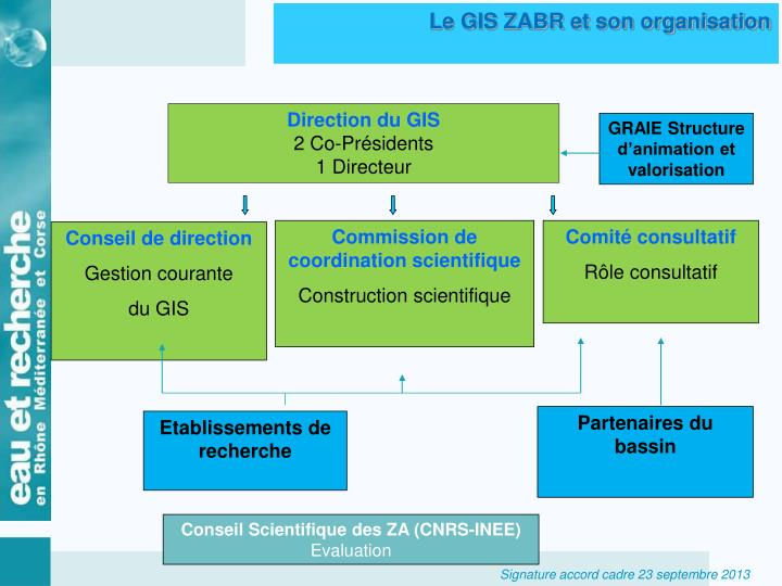Le GIS ZABR et son organisation