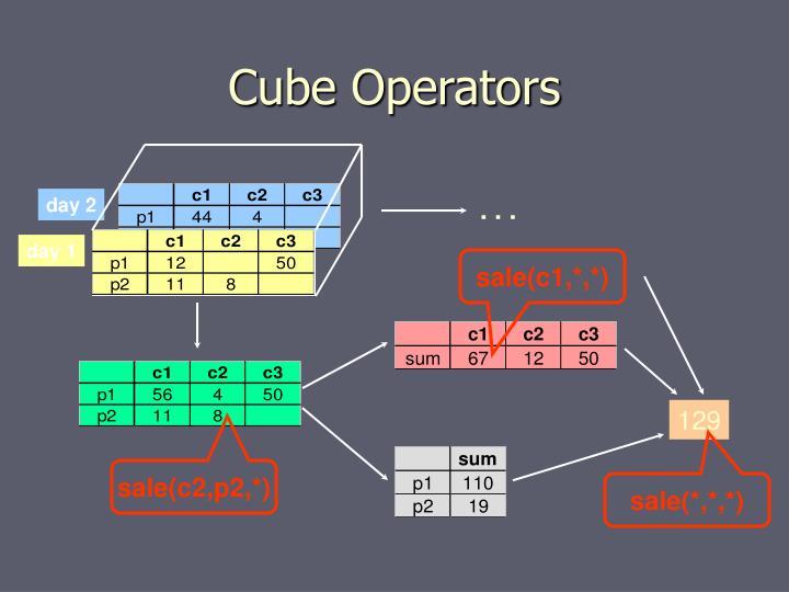 Cube Operators