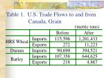 table 1 u s trade flows to and from canada grain