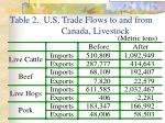 table 2 u s trade flows to and from canada livestock