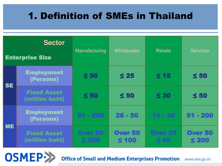 the present scenario of smes in An overview of small and medium enterprises in malaysia and pakistan: past, present and future scenario  (smes) play a vital role.