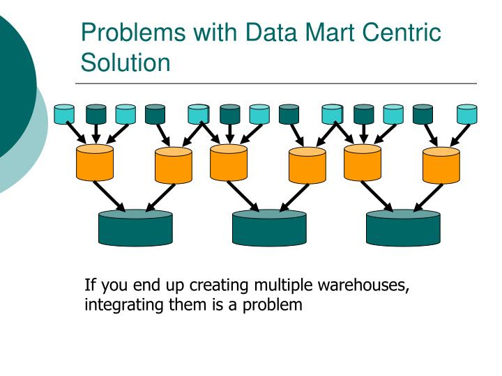 Problems with Data Mart Centric Solution