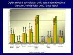 ogres novada pa vald bas 2013 gada pamatbud eta izdevumi sal dzinot ar 2012 gada izpildi