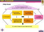 pmqa model