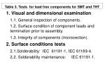 table 3 tests for lead free components for smt and tht