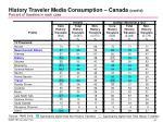 history traveler media consumption canada cont d percent of travelers in each case1