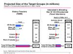 projected size of the target groups in millions based on census adult populations in each market