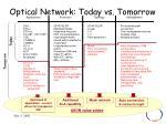optical network today vs tomorrow