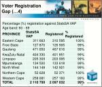 voter registration gap 4