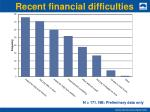 recent financial difficulties