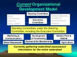 current organizational development model