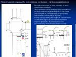 primjeri kanaliziranja raskri ja horizontalnom vertikalnom i svjetlosnom signalizacijom