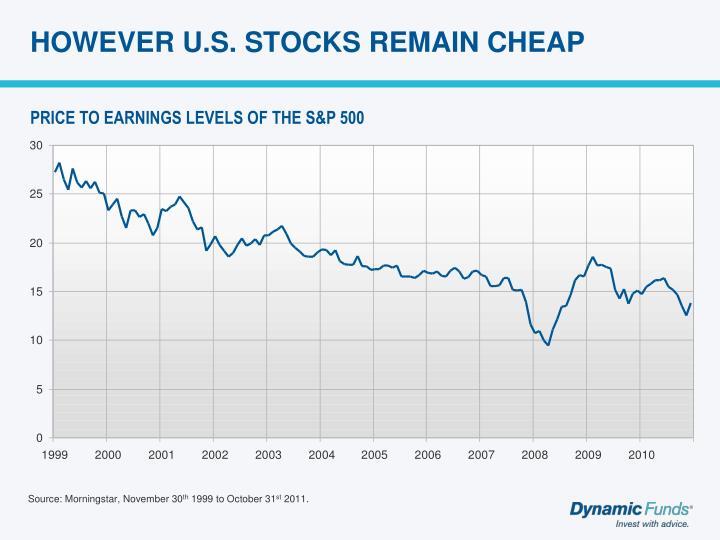 HOWEVER U.S. STOCKS REMAIN CHEAP