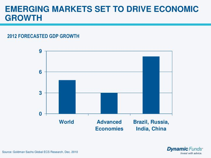 EMERGING MARKETS SET TO DRIVE ECONOMIC GROWTH