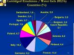 cartridged emulsions water gels 2012 by countries