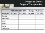 deceased donor organs transplanted1