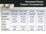 deceased donor organs transplanted2