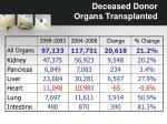deceased donor organs transplanted3