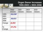 organ donor increases 1999 2003 v 2004 20081