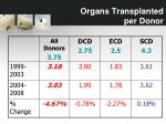 organs transplanted per donor2