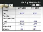 waiting list deaths 1999 20081
