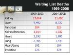 waiting list deaths 1999 20082