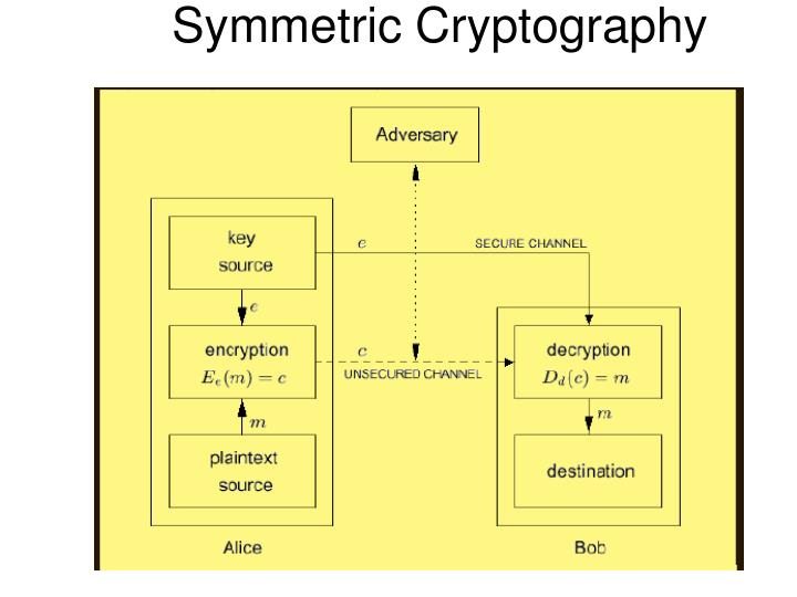 Symmetric Cryptography