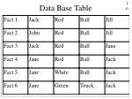 data base table
