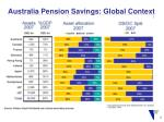 australia pension savings global context