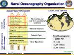naval oceanography organization