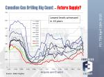 canadian gas drilling rig count future supply