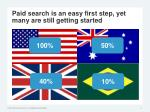 paid search is an easy first step yet many are still getting started