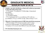 graduate medical education stats