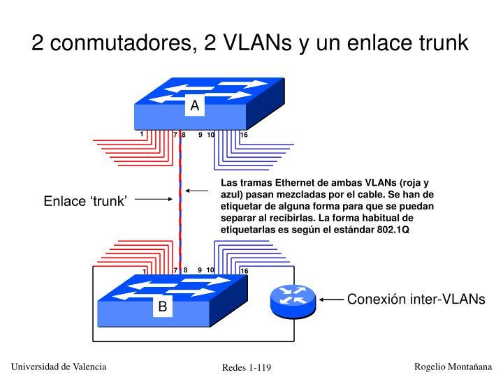 Las tramas Ethernet de ambas VLANs (roja y azul) pasan mezcladas por el cable. Se han de etiquetar de alguna forma para que se puedan separar al recibirlas. La forma habitual de etiquetarlas es según el estándar 802.1Q