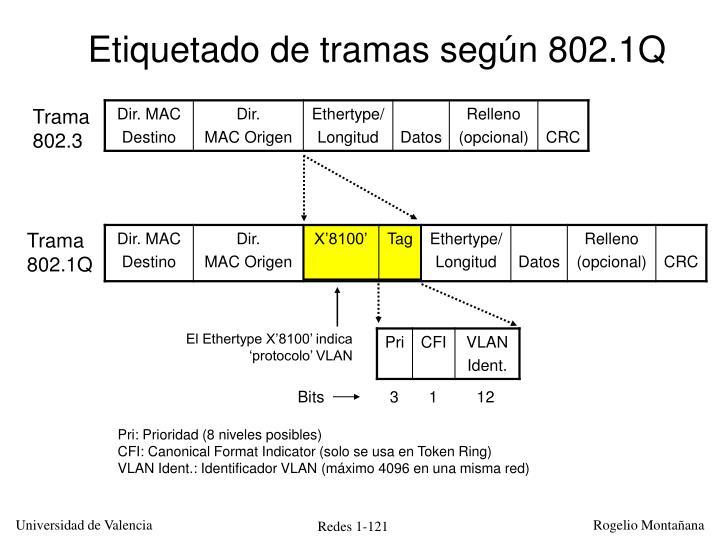 Etiquetado de tramas según 802.1Q