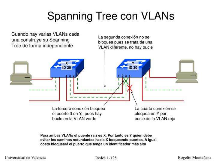 Spanning Tree con VLANs
