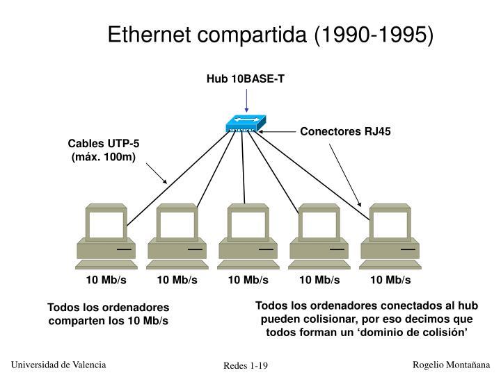 Ethernet compartida (1990-1995)