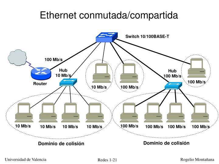 Ethernet conmutada/compartida