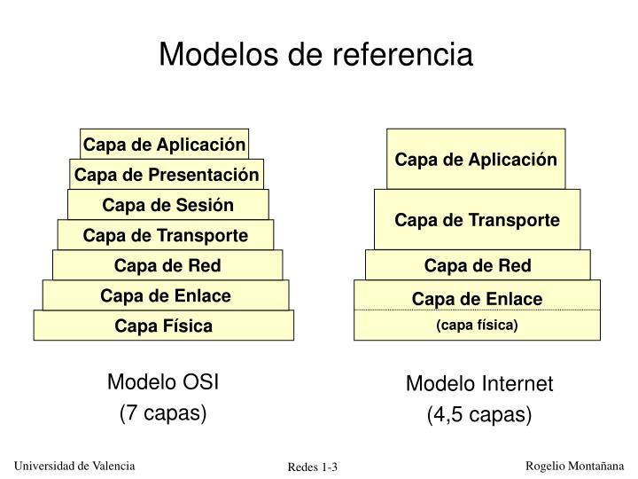 Modelos de referencia
