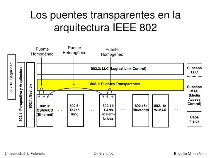 Los puentes transparentes en la arquitectura IEEE 802