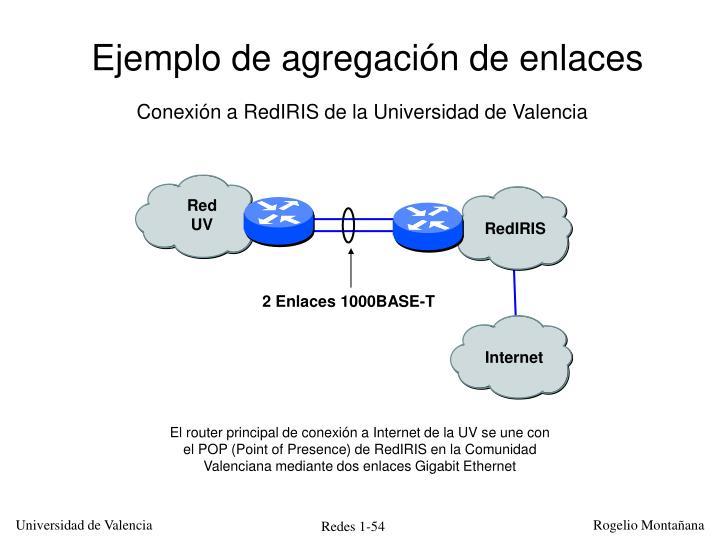 Ejemplo de agregación de enlaces