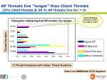 ap threats live longer than client threats 15 client threats 30 ap threats live for hr