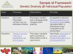 sample of framework genetic diversity @ individual population