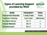 types of learning support provided by wou